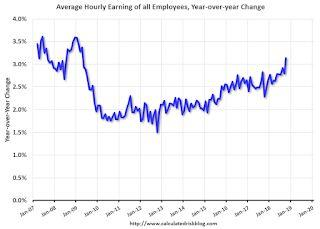 Comments on October Employment Report