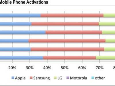 Apple Increases Share of U.S. Smartphone Activations in Q2