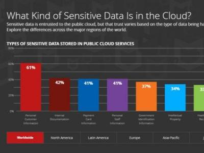 McAfee: 26% of companies have suffered cloud data theft