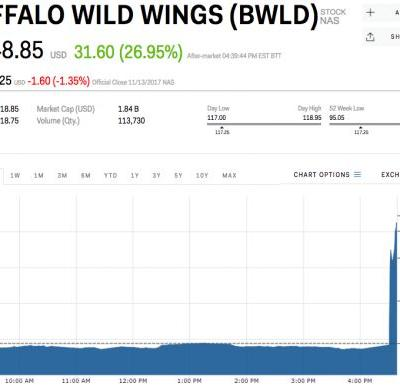 Buffalo Wild Wings explodes 28% on report that it has received a takeover offer