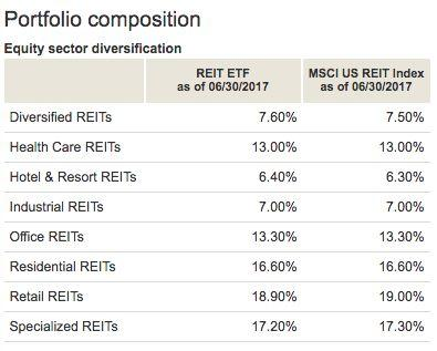 These REITs Are Poised To Benefit From Washington's Tax Plan