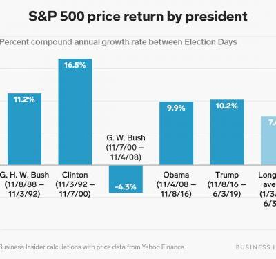 Trump likes to use the stock market as a scorecard for his presidency. By that measure, he's performing better than average