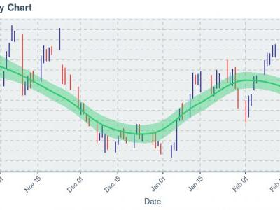 Best Buy Co Inc : Price Now Near $98.78; Daily Chart Shows Downtrend on 20 Day Basis