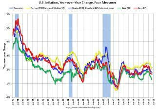 Key Measures Show Inflation mostly below 2% in September