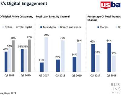 US Bank customers are becoming increasingly digitally active despite lagging digital loan sales