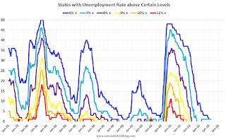 State Unemployment since 1976