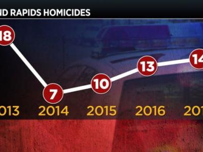 Murder rate in Grand Rapids hits 4-year high