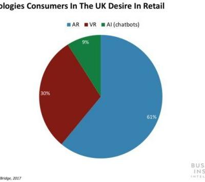 How retailers are using mobile AR apps to improve customer engagement and boost sales