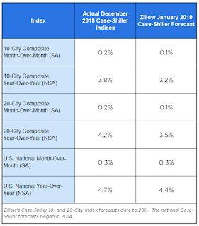 Zillow Case-Shiller Forecast: Smaller YoY House Price Gains in January