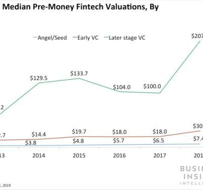 Omidyar Network is promoting financial inclusion with a $300 million fund for fintechs