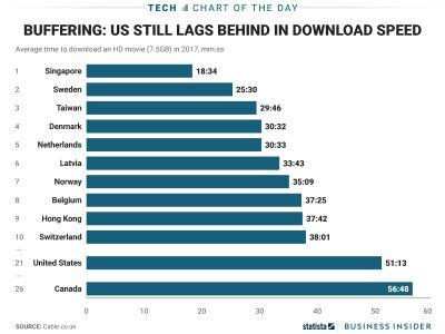 Here's how badly US broadband speeds lag the rest of the world