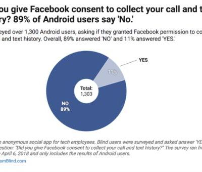 Survey: Facebook Collected Call/Text Data Without Consent