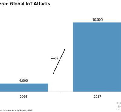 Claroty just nabbed $60 million in a push to secure the IoT