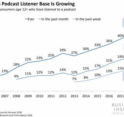 The Podcast Report: How brands and marketers can tap into the future of audio