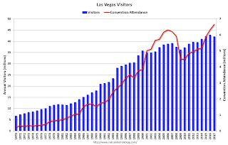 Las Vegas: Record Convention Attendance in 2017, Visitor Traffic off Slightly
