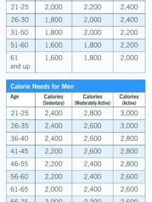 How Many Calories a Day Should I Eat?