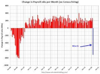 March Employment Report: 701,000 Jobs Lost , 4.4% Unemployment Rate