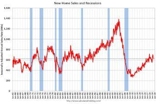 New Home Sales decreased to 626,000 Annual Rate in May