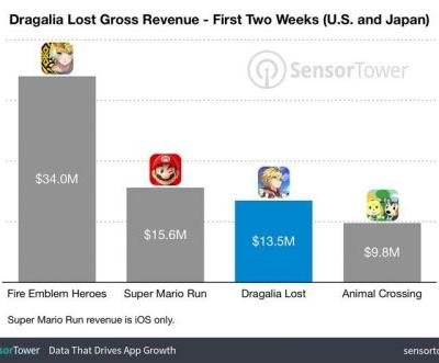 Nintendo's New Dragalia Lost Game Earned $16 Million in Two Weeks