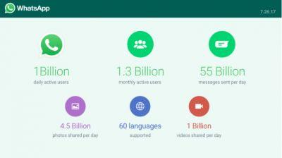 WhatsApp Says 1 Billion People Use Its Chat App Every Day