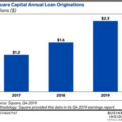 Square finally gained FDIC approval for a banking license, and it will likely focus on SMB offerings
