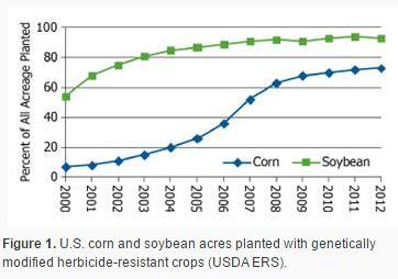 Weed resistance to glyphosate on GMO crops: EPA needs to do better