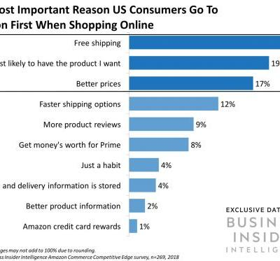How consumers say they shop on Amazon - and how it can help retailers fight back