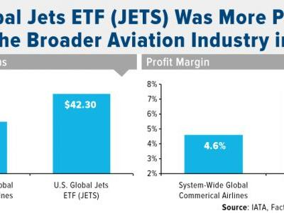 An Airline ETF for Those Seeking Better Profit Margins