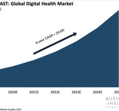 China presents a ripe opportunity for US digital health companies