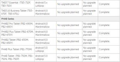 Lenovo: Phab2 Series Of Devices Won't Get Android 7.0 Nougat