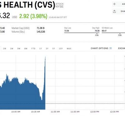 CVS, Aetna spike on report that they're very close to finalizing a deal