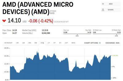 Here comes AMD earnings