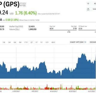 Gap rises after beating on revenue