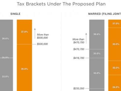 CHART: How The New Version Of The Republican Tax Bill Would Affect You