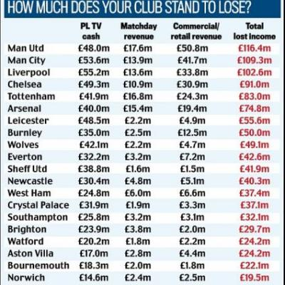 Huge losses that each Premier League club will incur if season is voided with Man Utd hit hardest