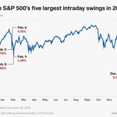 Volatility made a big comeback in 2018 -these were the stock market's 5 craziest days of the year
