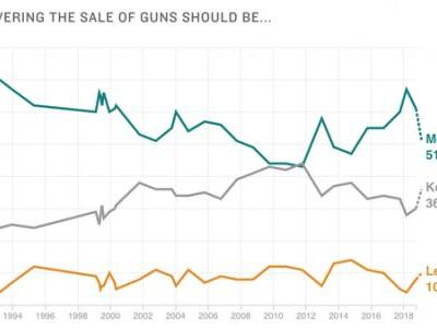 Poll: A Year After Parkland, Urgency For New Gun Restrictions Declines