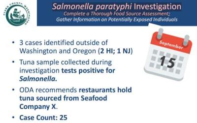 Tuna linked to Salmonella outbreak; investigation just revaled