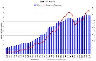 Las Vegas: Visitor Traffic down 1.2%, Convention Attendance down 5.1% compared to same Period in 2017