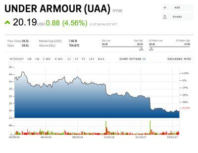 JEFFERIES: Wall Street is underestimating Under Armour