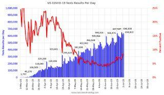 July 2 COVID-19 Test Results