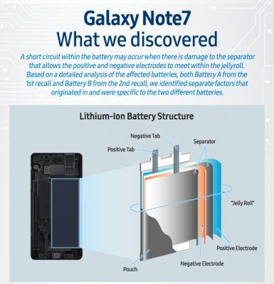Official Galaxy Note 7 investigation blames small battery cases, poor welding