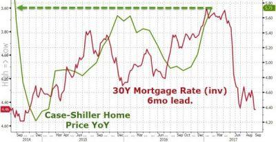 Homebuilders In Focus As Home Prices Accelerate At Fastest Pace In 3 Years
