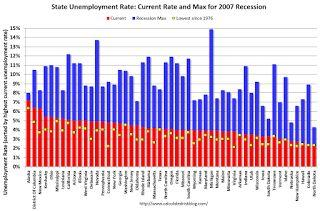 BLS: Unemployment Rates Unchanged in 41 states in August, Tennessee at New Series Low