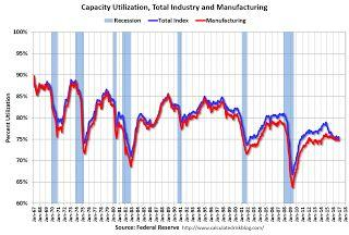 Industrial Production increased 0.8% in December