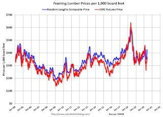 Update: Framing Lumber Future Prices Up Year-over-year