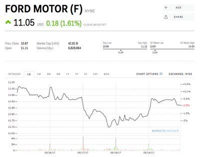 Ford just fired its CEO - and the stock price is going nowhere