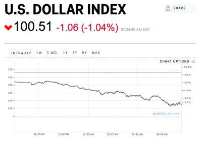 The dollar is tumbling after Trump said it was 'too strong'