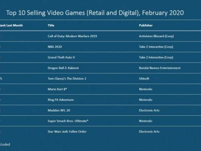 NPD February 2020: Call of Duty: Modern Warfare tops software, Switch best-selling hardware