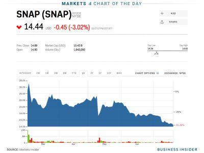 Snap hits a new all-time low